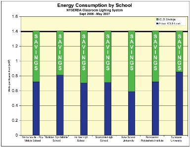 ICLS energy savings