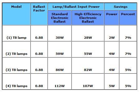 Light ballast repair kit