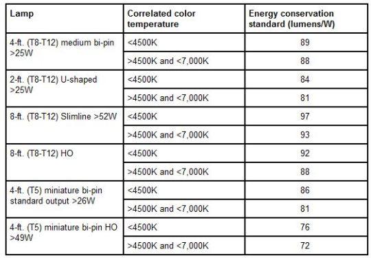 U S Department Of Energy Issues New Lamp Efficiency Rules