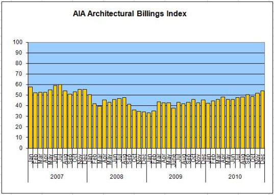 AIA Architecture Billings Index