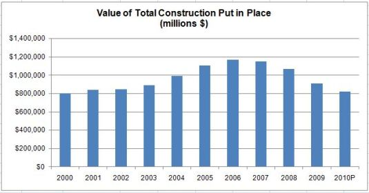 Historical construction spending
