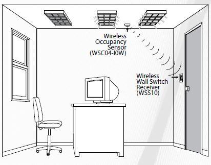 Wireless Lighting Controls Offer