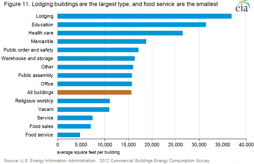 Lodging buildings are the largest building type, while food service buildings are the smallest. Source: U.S. Department of Energy.