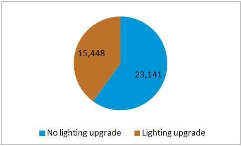Lighting upgrades have covered 40% of U.S. commercial building floorspace built before 1980, leaving an untapped upgrade potential of 23.1 billion sq.ft. Source: U.S. Department of Energy.