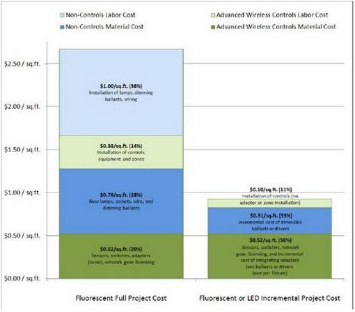 Estimated project costs for retrofit and new construction scenarios involving advanced wireless lighting controls. Image courtesy of LBNL.
