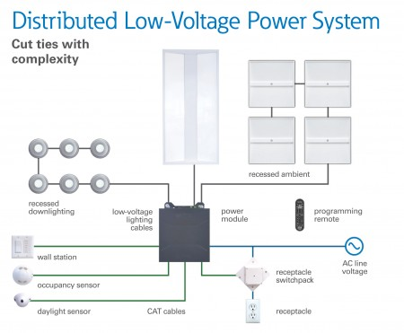 Eaton Launches Distributed Low Voltage Power System. Low Voltage Led Lighting Systems. Home Design Ideas