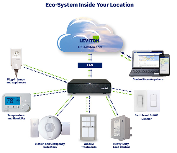 Leviton Enhances Lumina Gateway and Lumina RF Eco-System with Enterprise-Focused Solutions