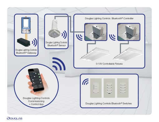 Douglas Lighting Controls Introduces Bluetooth Wireless Lighting Control System