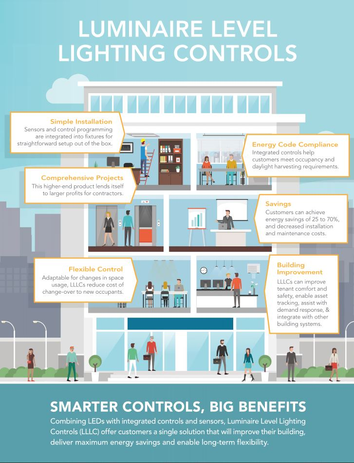 Infographic: The Benefits of Luminaire-Level Lighting Controls