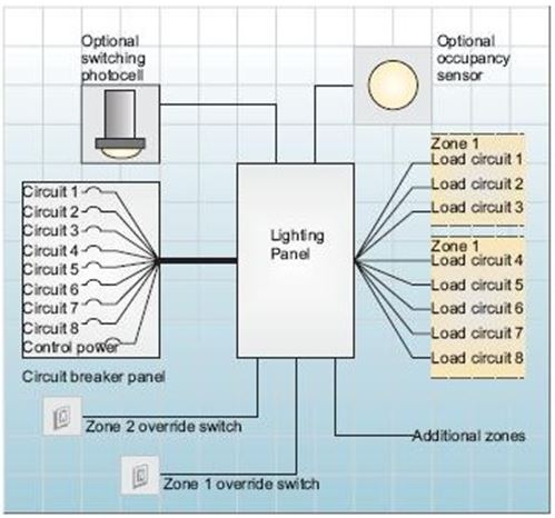 Introduction to Lighting Controls on