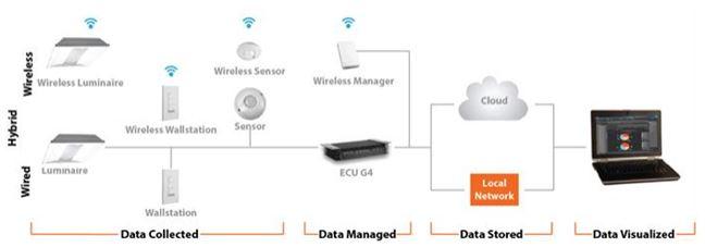 lca29 introduction to lighting controls encelium wiring diagram at readyjetset.co