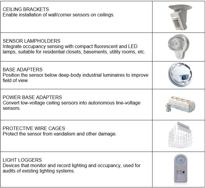All About Occupancy And Vacancy Sensors