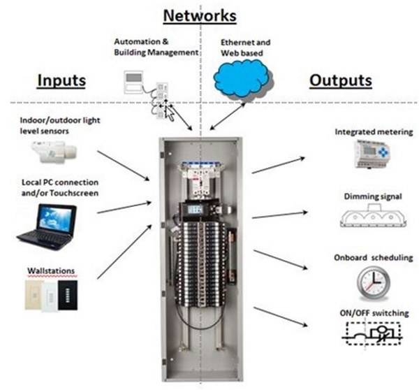 Introduction To Panel Based Control Systems