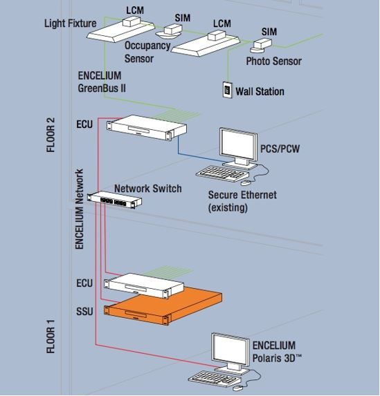 Introduction to Wireless Lighting Controls on